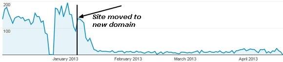 Redirect 301 og google ranking