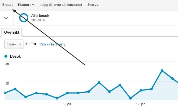 Google Analytics statistikk i email