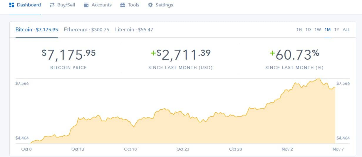 Det er enkelt å kjøpe Bitcoin hos Coinbase